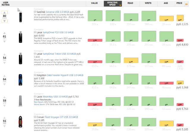Рейтинг флешек Usb.userbenchmark.com