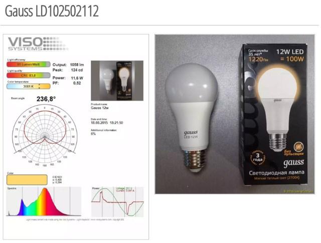 Выбор лучшей светодиодной лампы 95 Вт