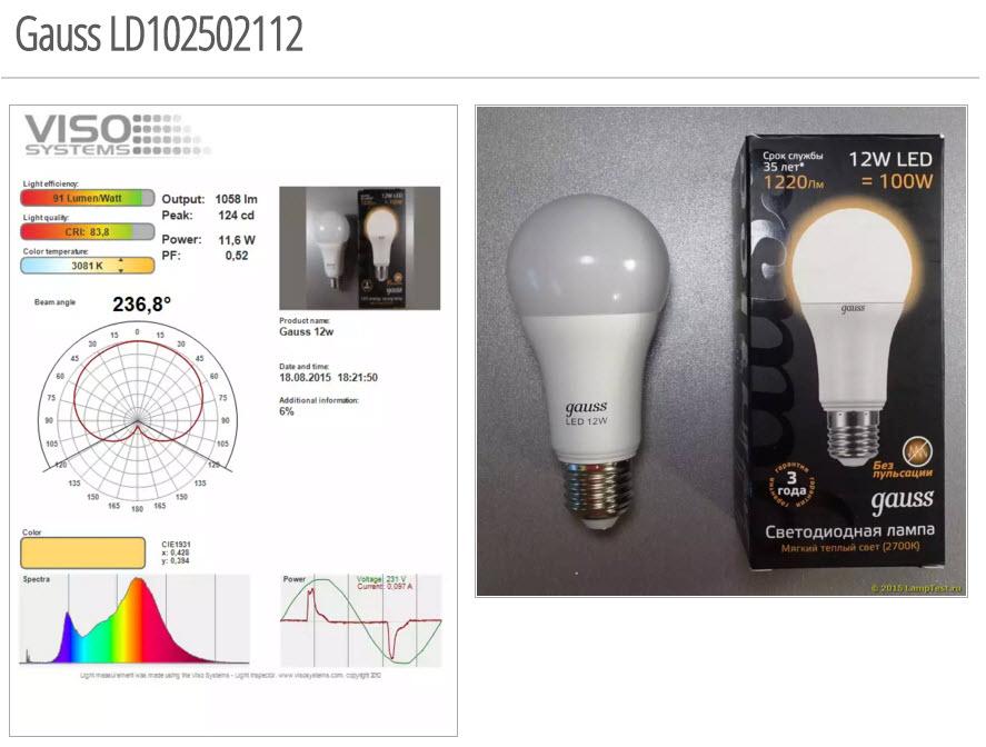 Выбор лучшей светодиодной лампы