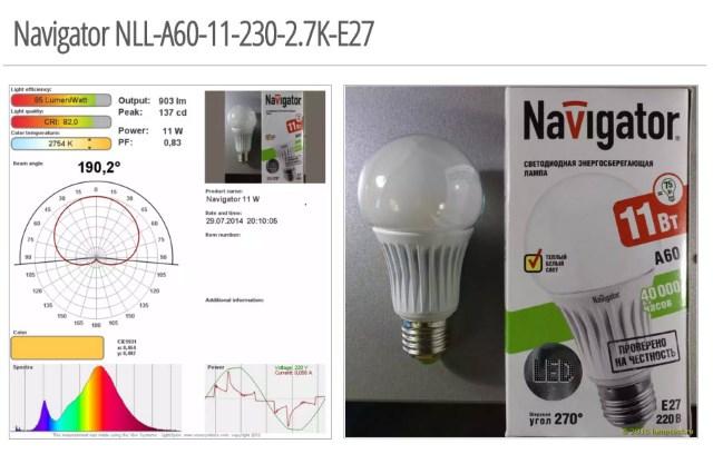 Выбор лучшей светодиодной лампы 75 Вт