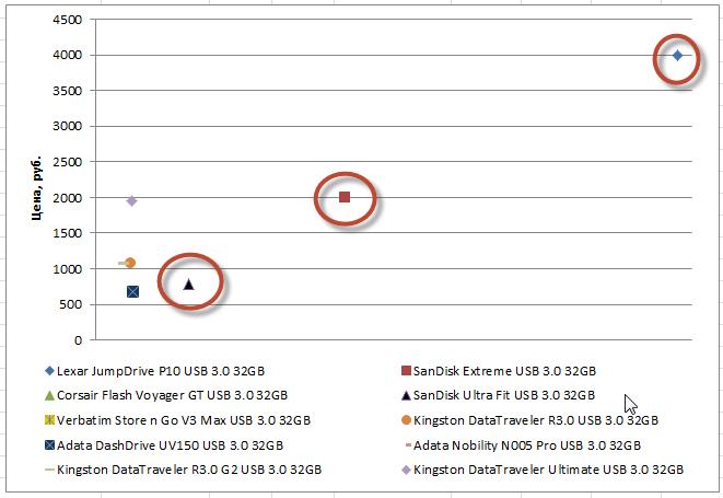 28-04-2016 График соотношения цены и скорости запаси для флешек