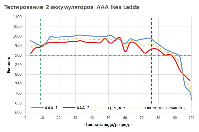 Деградация аккумуляторов АAА