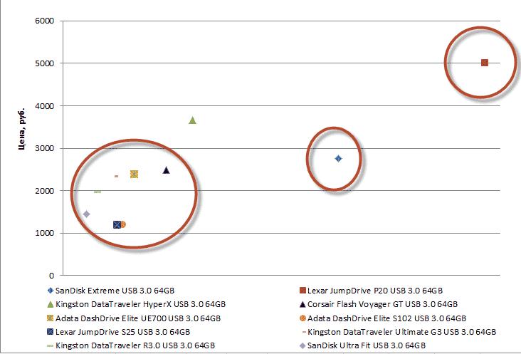 График соотношения цены и скорости запаси для флешек