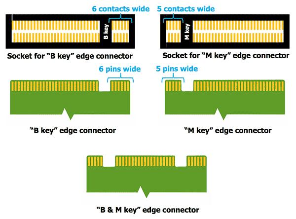 keys for M.2